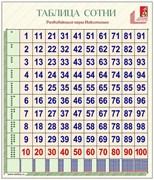 Таблица сотни с инструкцией
