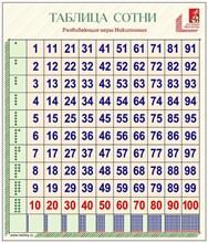 Таблица сотни с инструкцией - фото 9000